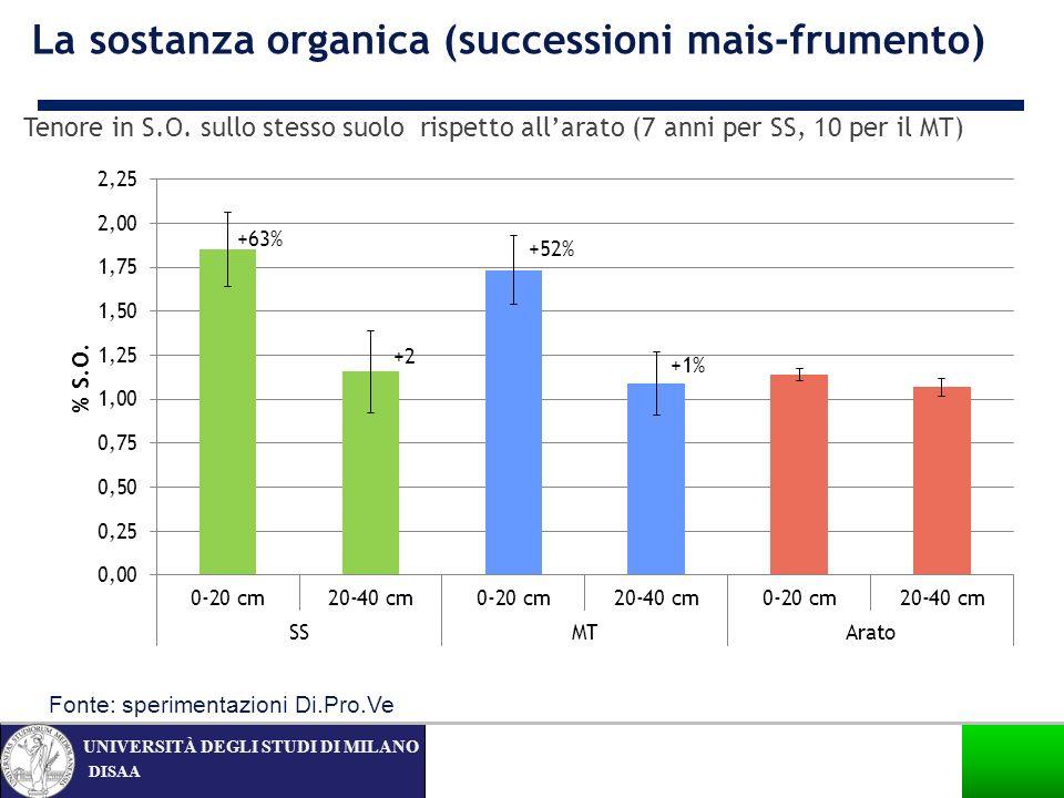 La sostanza organica (successioni mais-frumento)