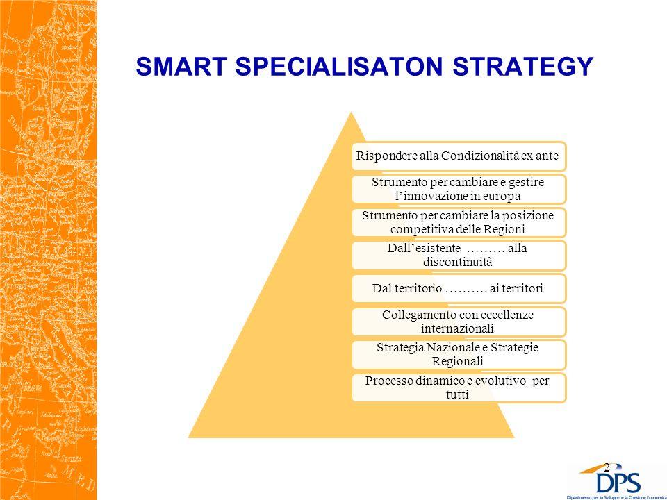 SMART SPECIALISATON STRATEGY