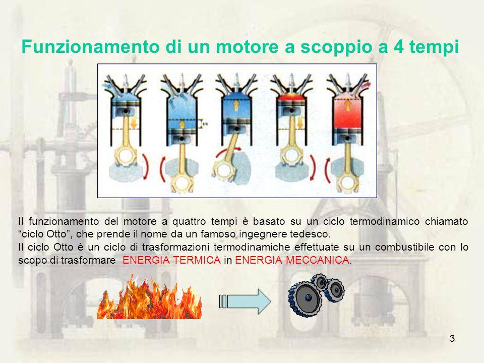 Funzionamento di un motore a scoppio a 4 tempi