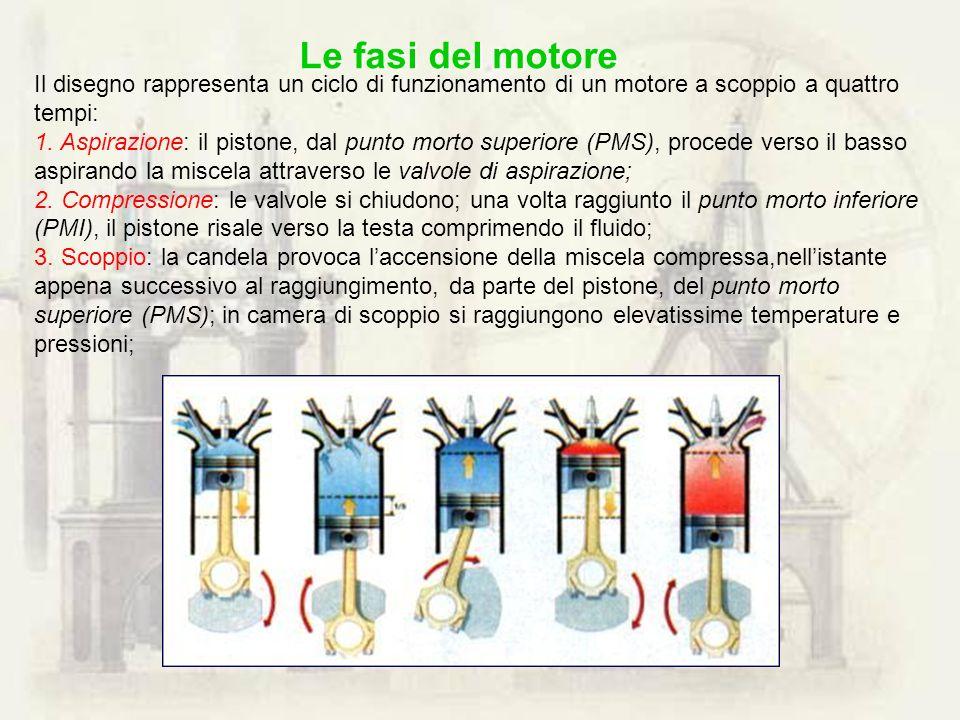 Le fasi del motoreIl disegno rappresenta un ciclo di funzionamento di un motore a scoppio a quattro tempi: