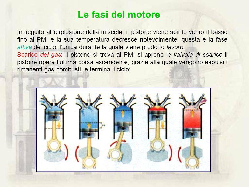 Le fasi del motore