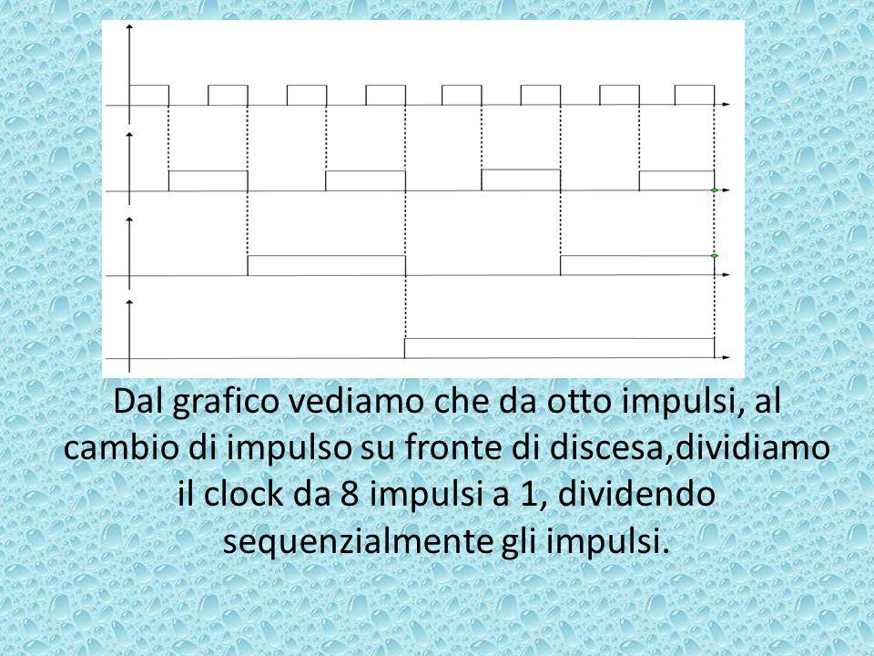 Dal grafico vediamo che da otto impulsi, al cambio di impulso su fronte di discesa,dividiamo il clock da 8 impulsi a 1, dividendo sequenzialmente gli impulsi.
