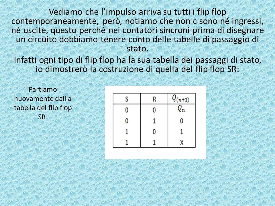 Partiamo nuovamente dallla tabella del flip flop SR: