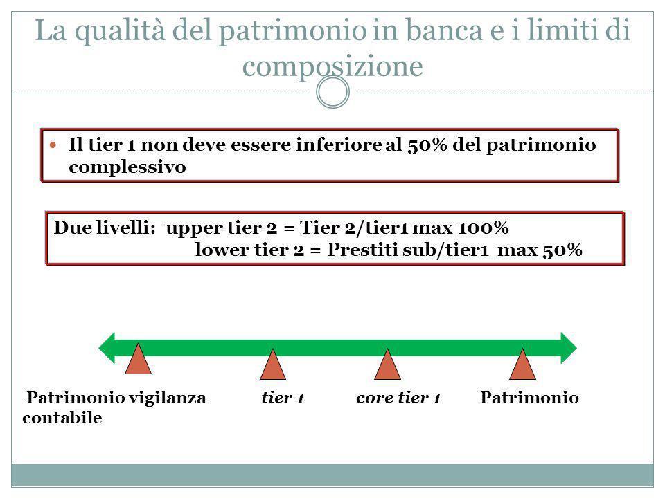 La qualità del patrimonio in banca e i limiti di composizione