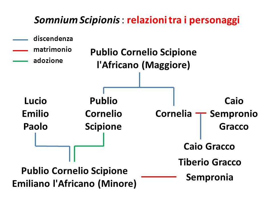 Somnium Scipionis : relazioni tra i personaggi