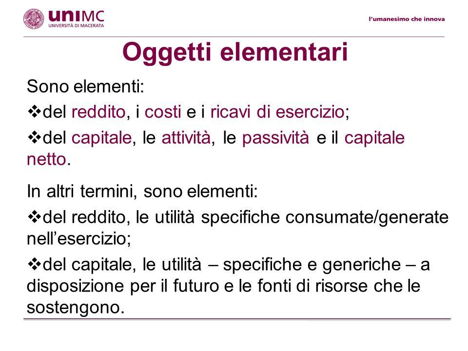Oggetti elementari Sono elementi: