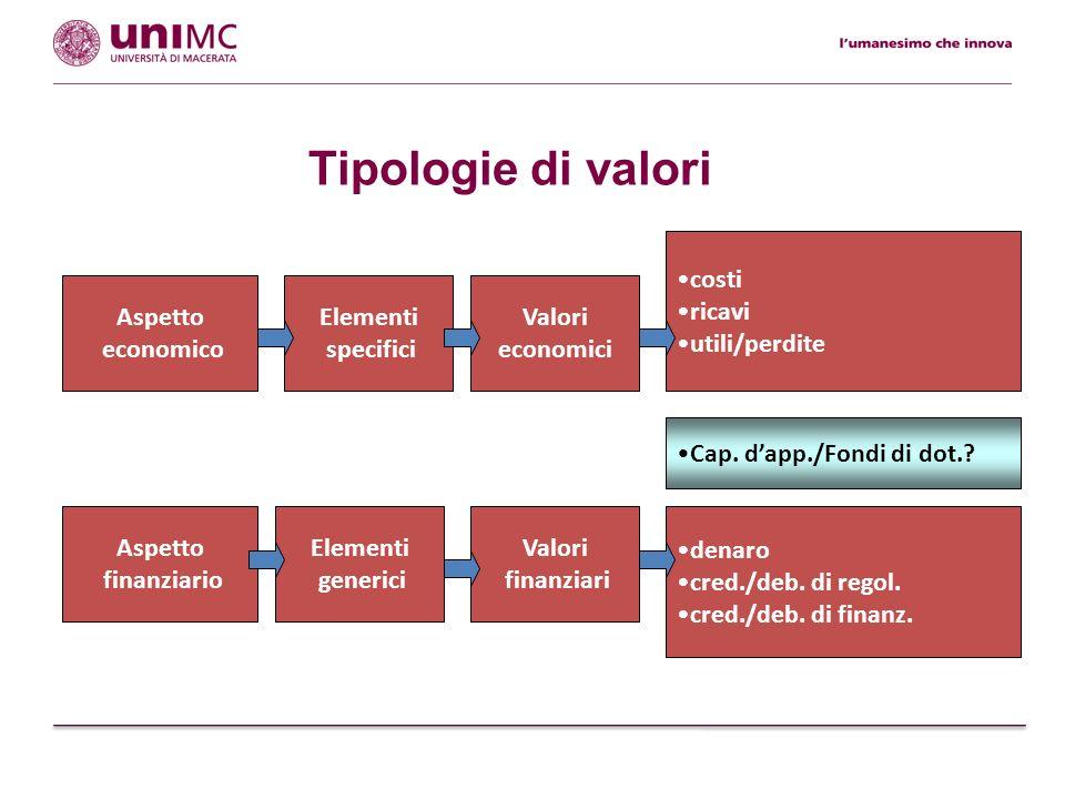 Tipologie di valori costi ricavi utili/perdite Aspetto economico