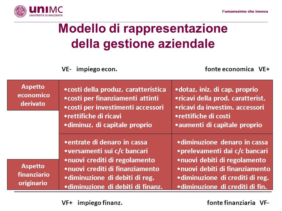 Modello di rappresentazione della gestione aziendale