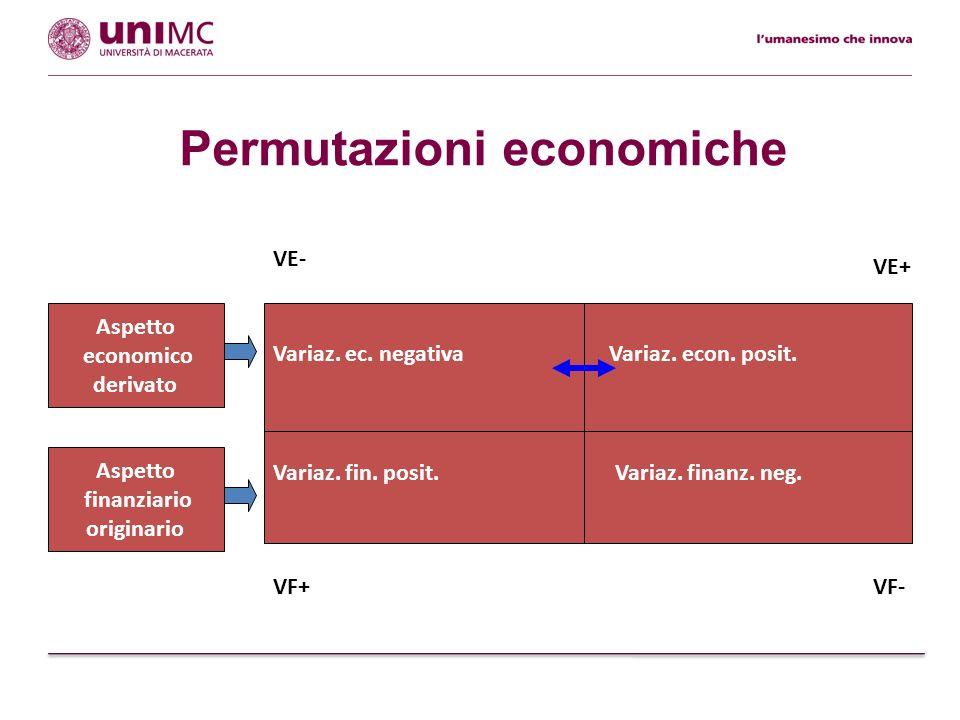 Permutazioni economiche