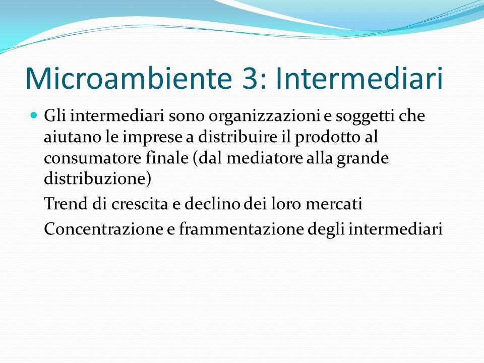 Microambiente 3: Intermediari