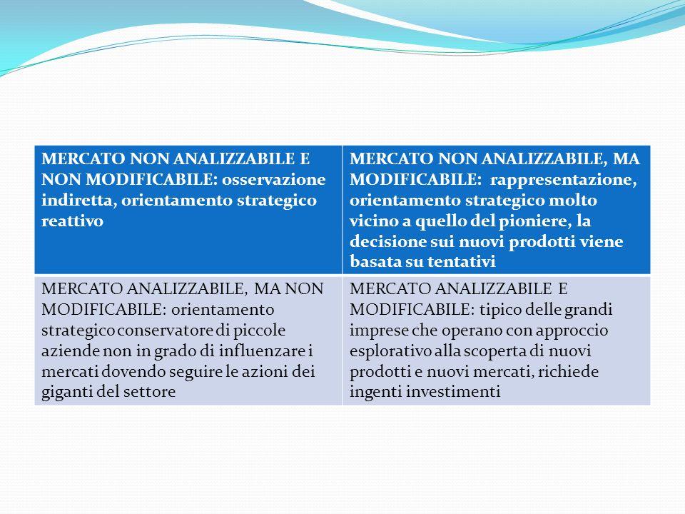 MERCATO NON ANALIZZABILE E NON MODIFICABILE: osservazione indiretta, orientamento strategico reattivo