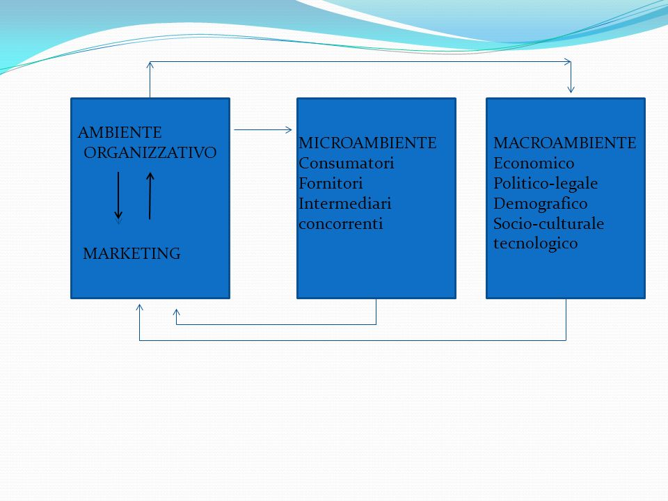 AMBIENTE ORGANIZZATIVO. MICROAMBIENTE. Consumatori. Fornitori. Intermediari. concorrenti. MACROAMBIENTE.