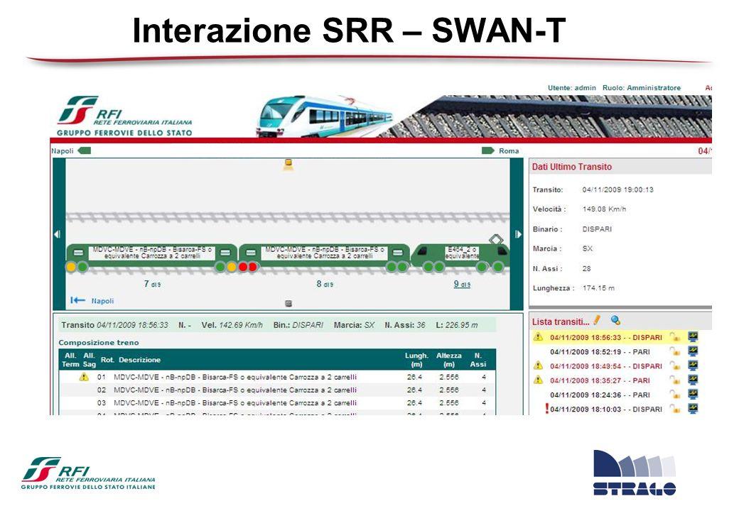 Interazione SRR – SWAN-T