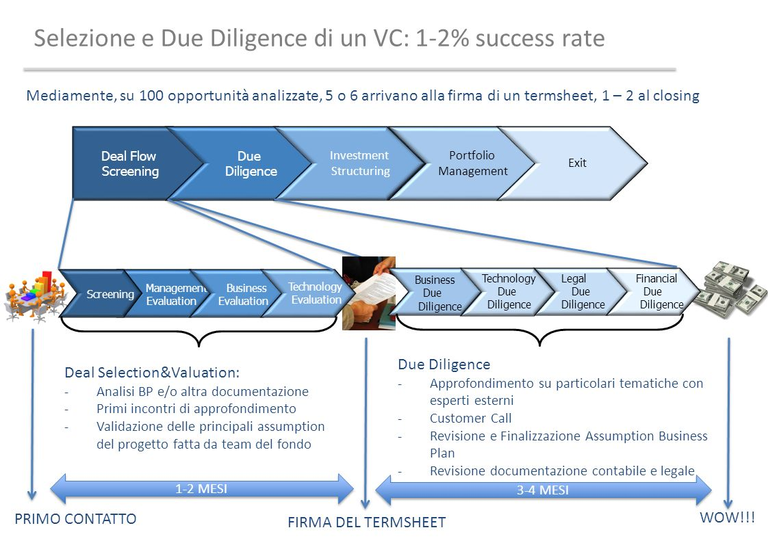 Selezione e Due Diligence di un VC: 1-2% success rate