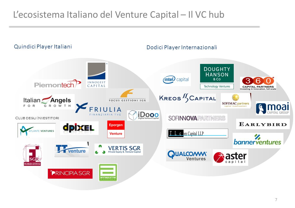 L'ecosistema Italiano del Venture Capital – Il VC hub