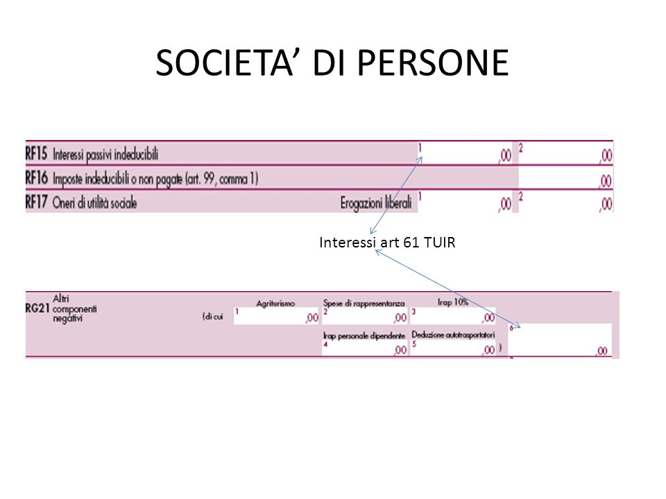 SOCIETA' DI PERSONE Interessi art 61 TUIR