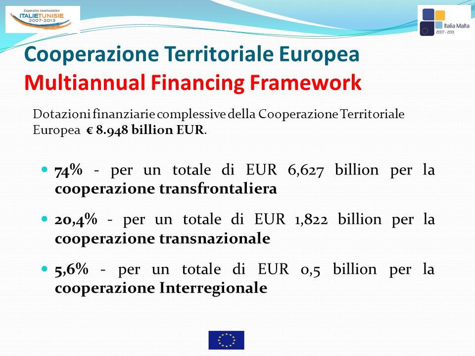Cooperazione Territoriale Europea Multiannual Financing Framework