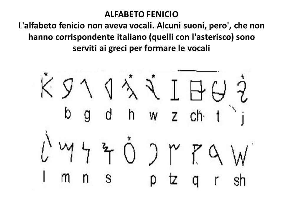ALFABETO FENICIO L alfabeto fenicio non aveva vocali
