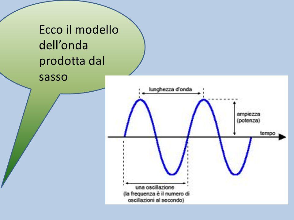 Ecco il modello dell'onda prodotta dal sasso