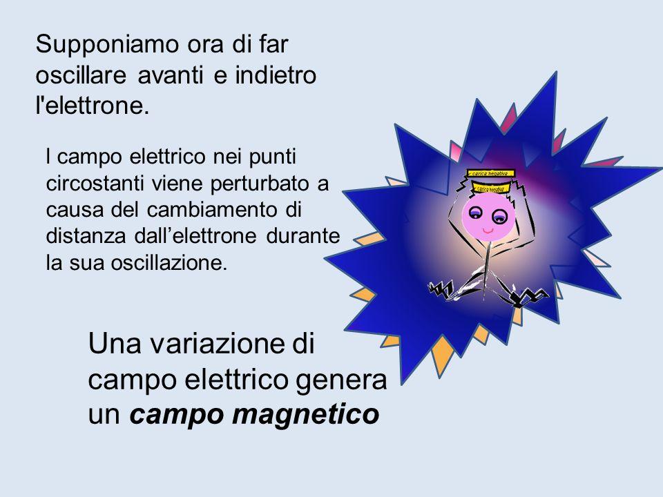 Una variazione di campo elettrico genera un campo magnetico
