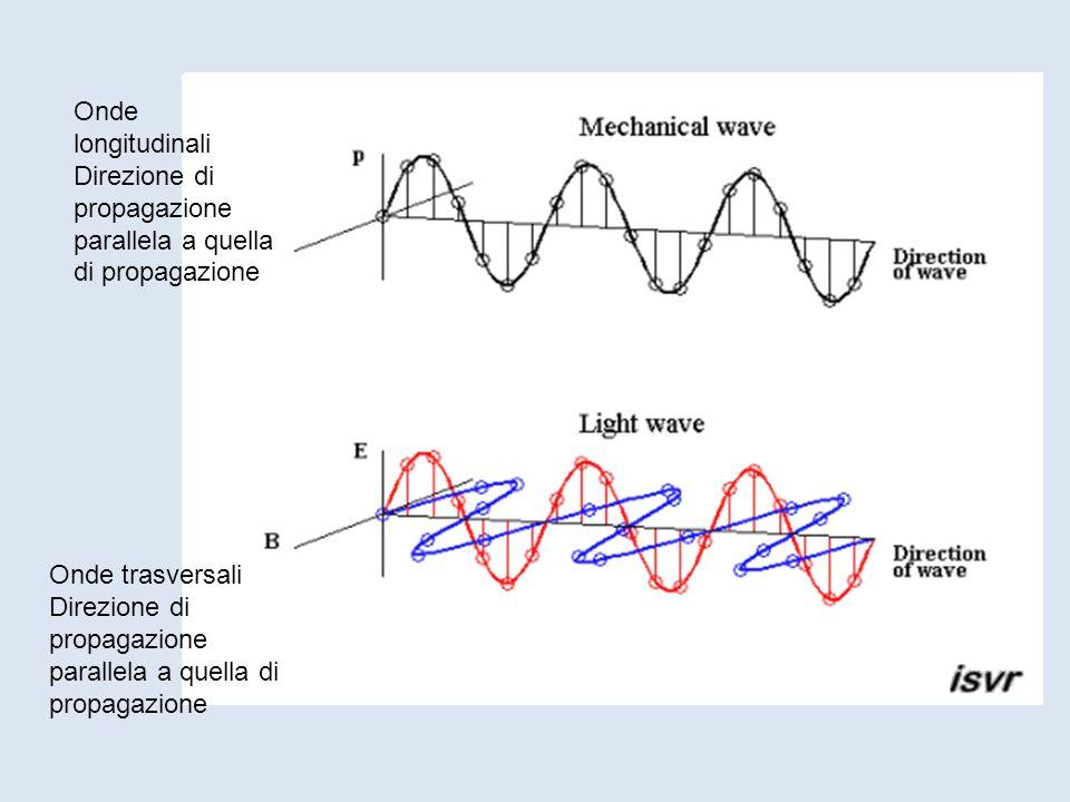 Onde longitudinali Direzione di propagazione parallela a quella di propagazione. Onde trasversali.