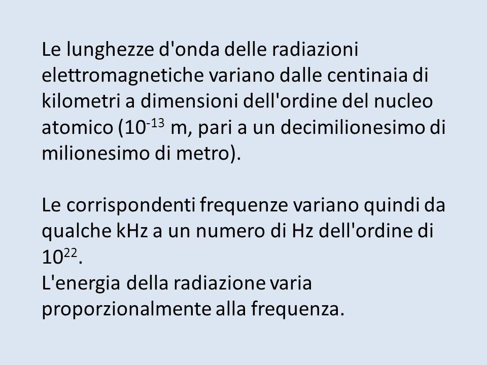 Le lunghezze d onda delle radiazioni elettromagnetiche variano dalle centinaia di kilometri a dimensioni dell ordine del nucleo atomico (10-13 m, pari a un decimilionesimo di milionesimo di metro).