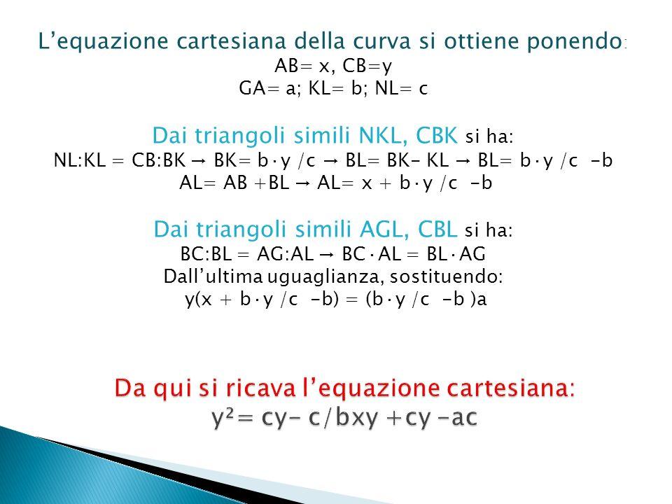 Da qui si ricava l'equazione cartesiana: y²= cy- c/bxy +cy -ac