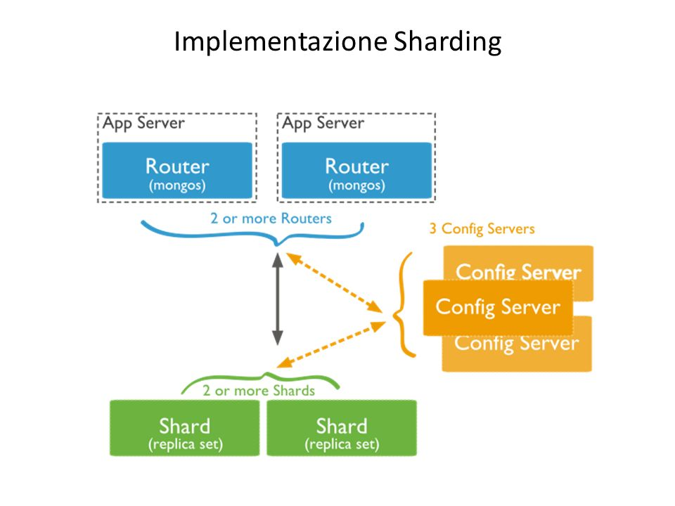 Implementazione Sharding