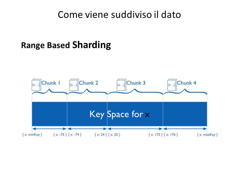 Come viene suddiviso il dato