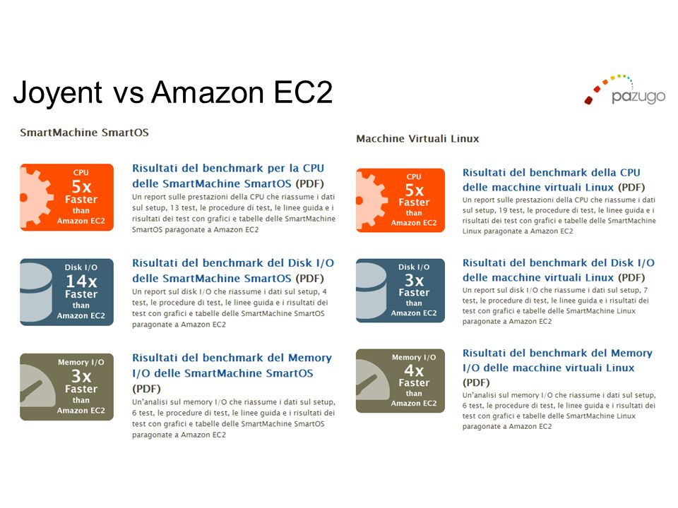 Joyent vs Amazon EC2