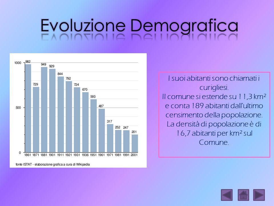 Evoluzione Demografica