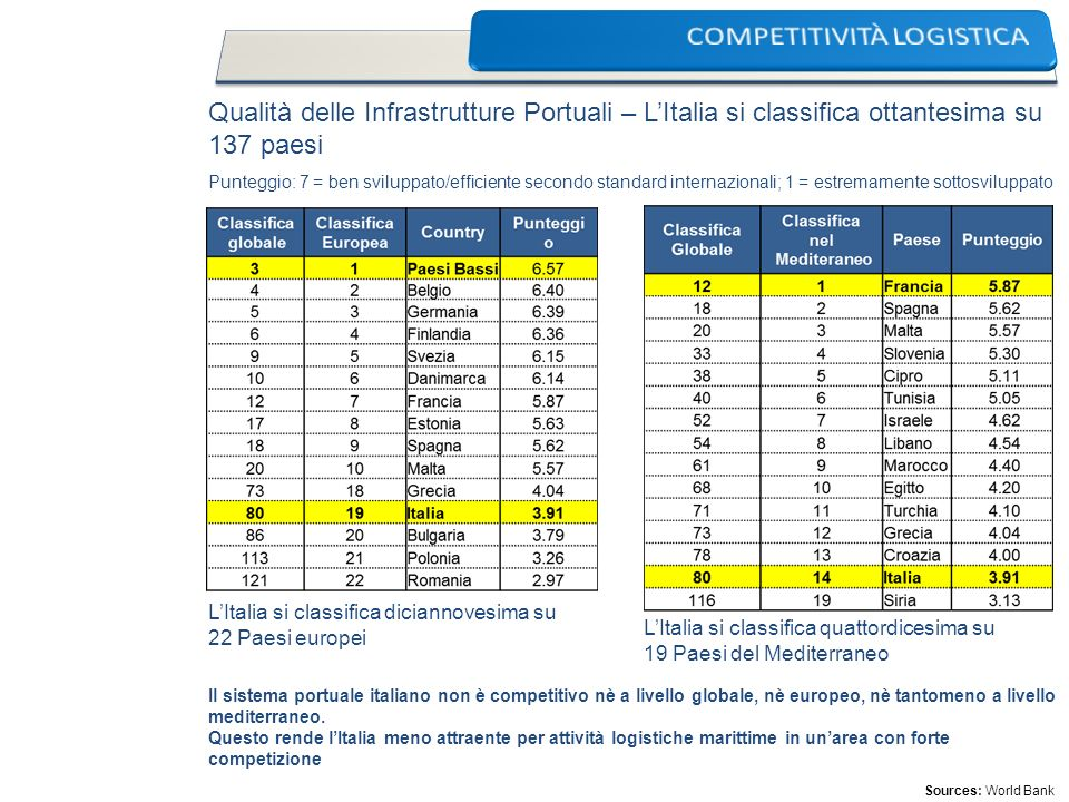 COMPETITIVITÀ LOGISTICA