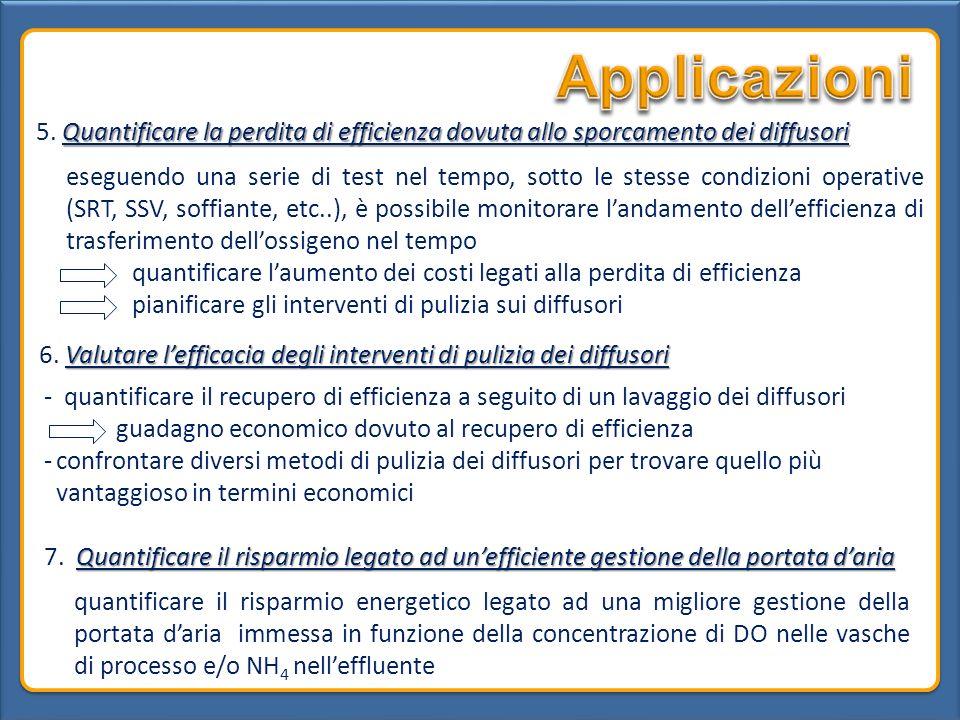 Applicazioni 5. Quantificare la perdita di efficienza dovuta allo sporcamento dei diffusori.