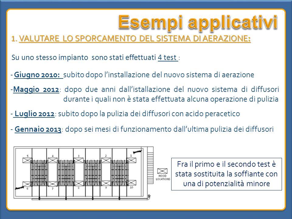 Esempi applicativi 1. VALUTARE LO SPORCAMENTO DEL SISTEMA DI AERAZIONE: Su uno stesso impianto sono stati effettuati 4 test :
