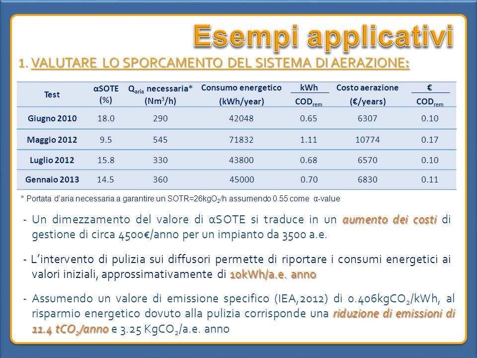 Esempi applicativi 1. VALUTARE LO SPORCAMENTO DEL SISTEMA DI AERAZIONE: Test. αSOTE (%) Qaria necessaria*