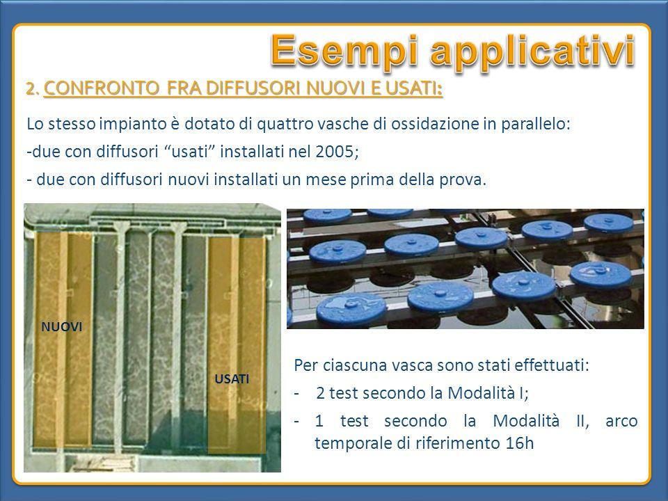 Esempi applicativi 2. CONFRONTO FRA DIFFUSORI NUOVI E USATI: