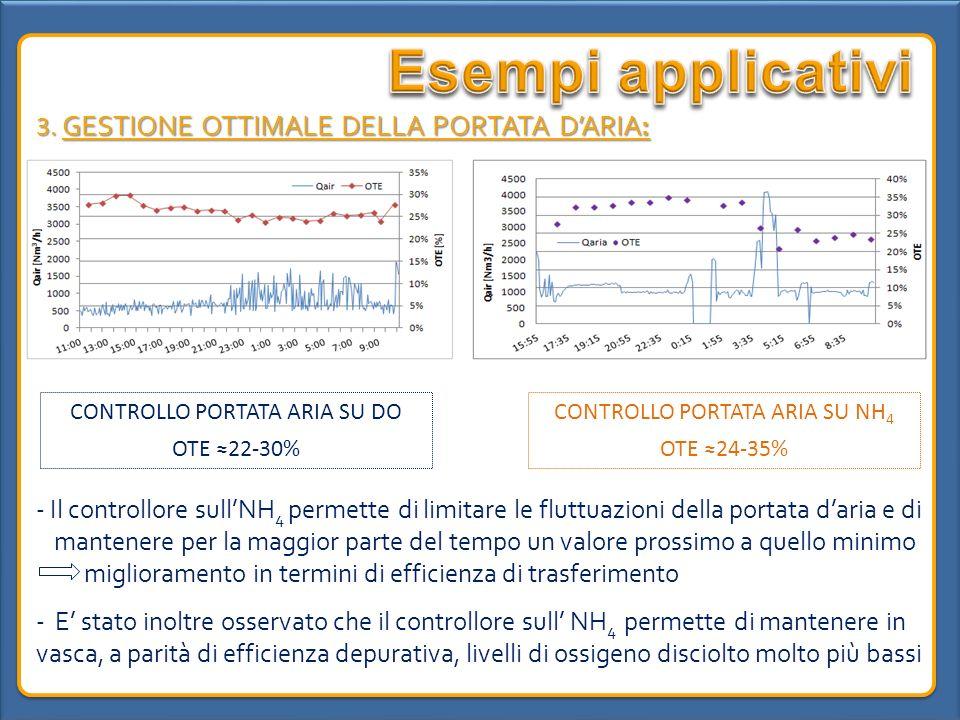 Esempi applicativi 3. GESTIONE OTTIMALE DELLA PORTATA D'ARIA: