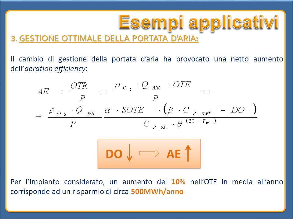 Esempi applicativi DO AE 3. GESTIONE OTTIMALE DELLA PORTATA D'ARIA:
