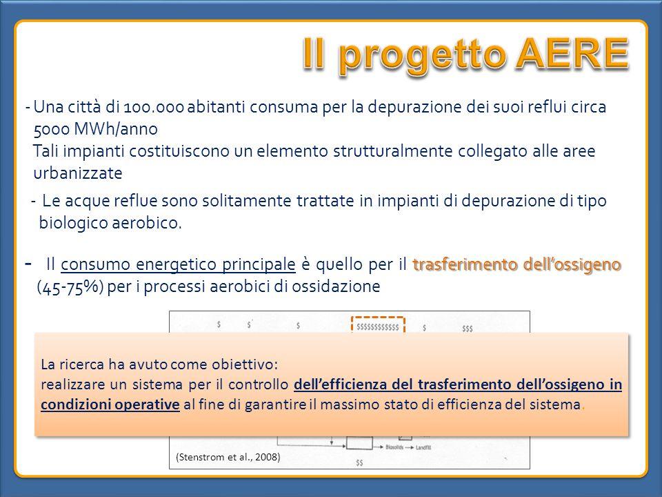 Il progetto AERE Una città di 100.000 abitanti consuma per la depurazione dei suoi reflui circa 5000 MWh/anno.