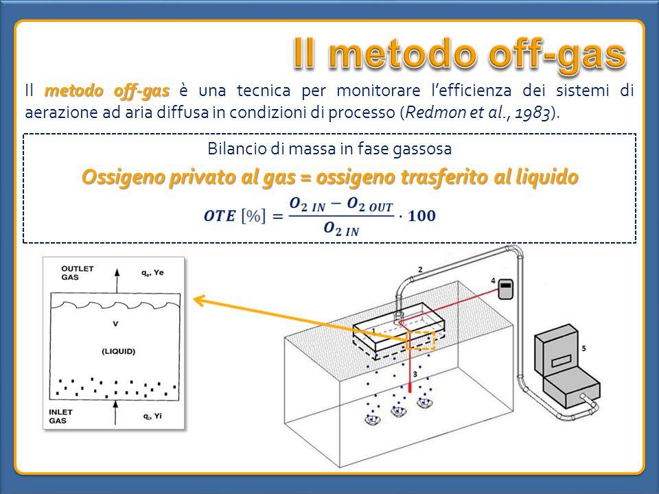 Ossigeno privato al gas = ossigeno trasferito al liquido