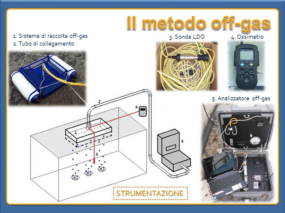Il metodo off-gas STRUMENTAZIONE 1. Sistema di raccolta off-gas