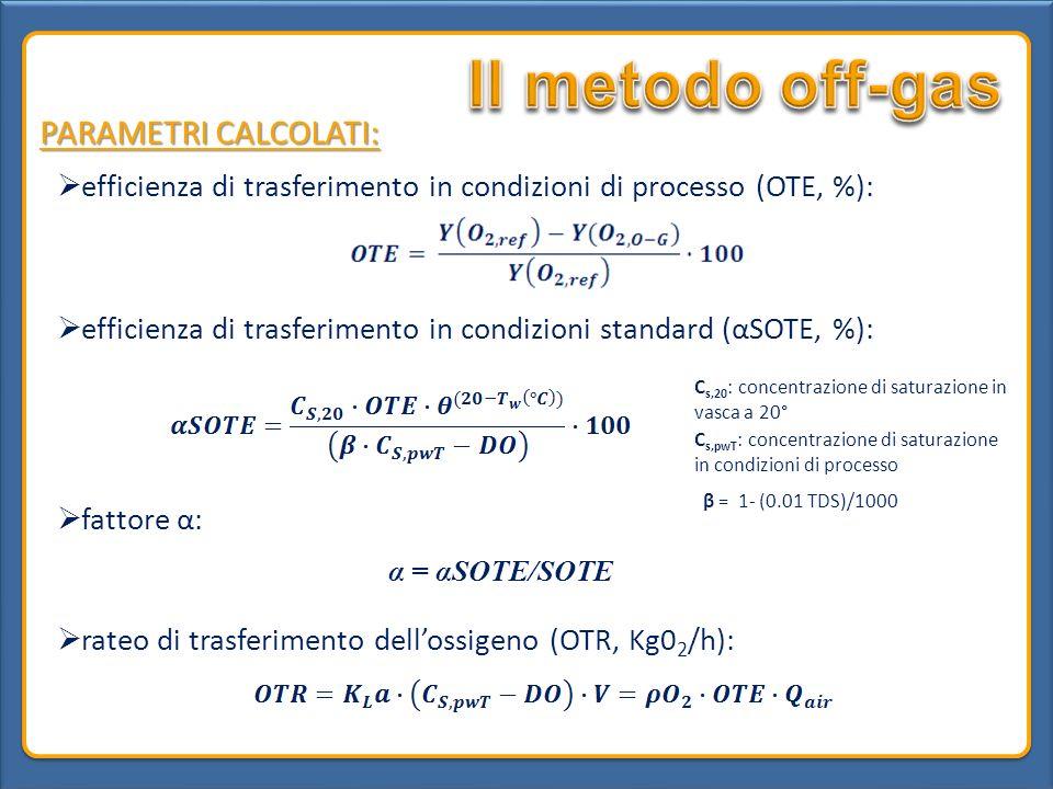Il metodo off-gas PARAMETRI CALCOLATI: