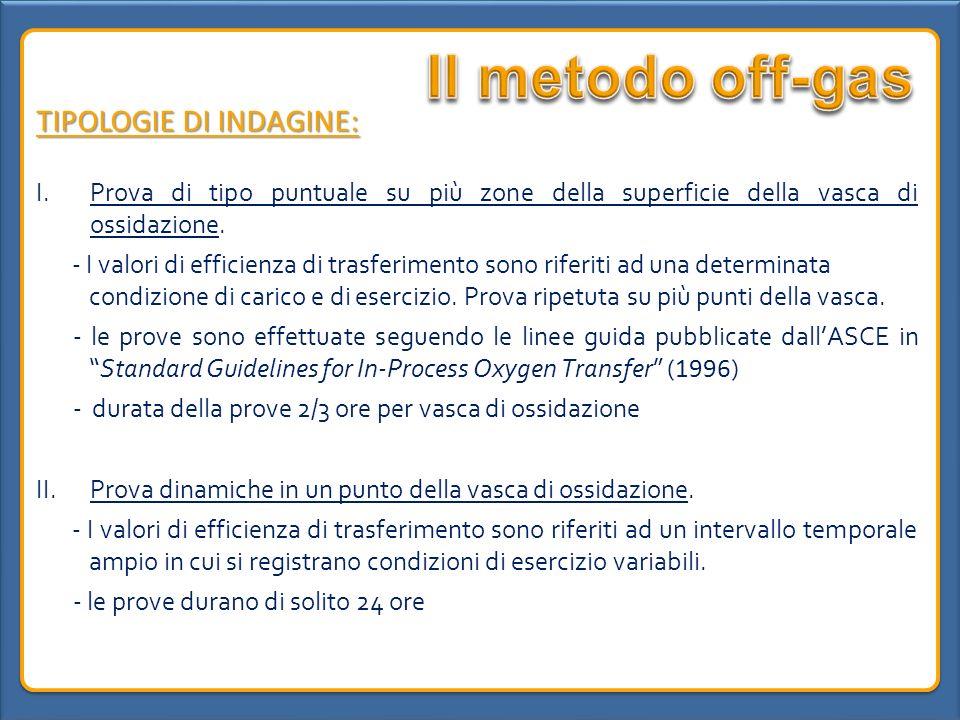 Il metodo off-gas TIPOLOGIE DI INDAGINE: