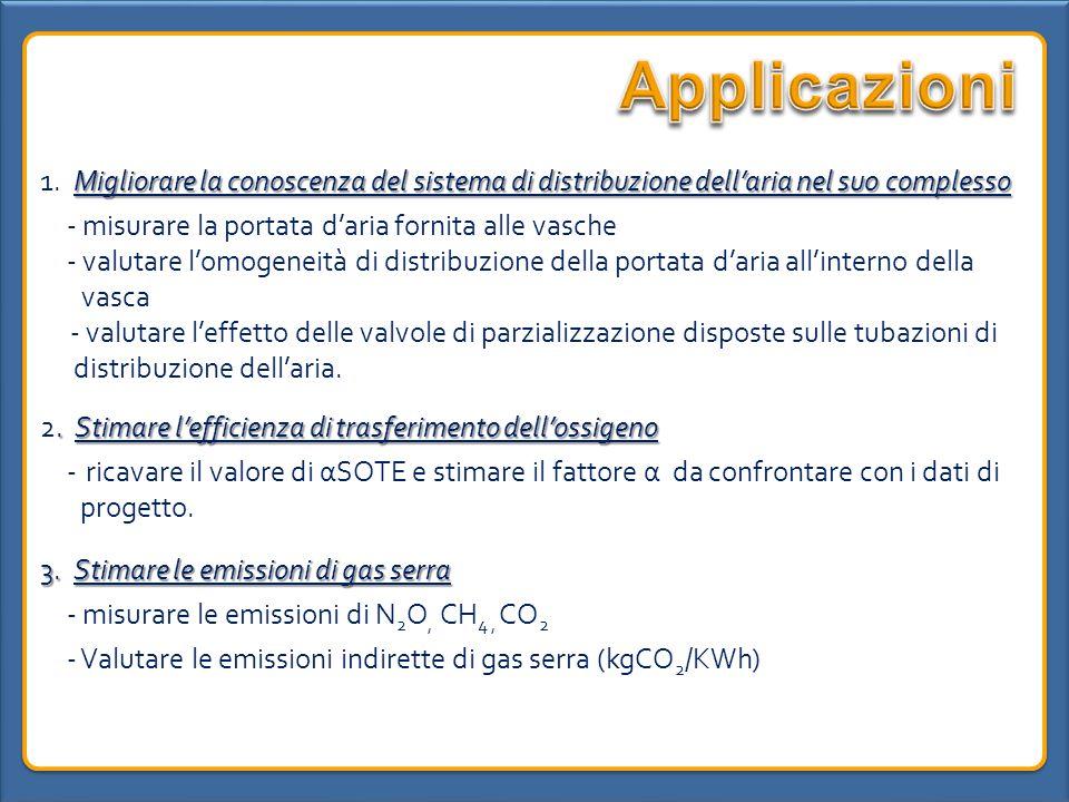 Applicazioni1. Migliorare la conoscenza del sistema di distribuzione dell'aria nel suo complesso. - misurare la portata d'aria fornita alle vasche.