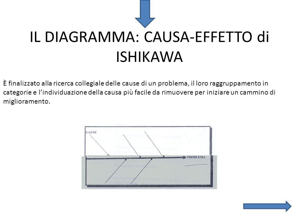 IL DIAGRAMMA: CAUSA-EFFETTO di ISHIKAWA