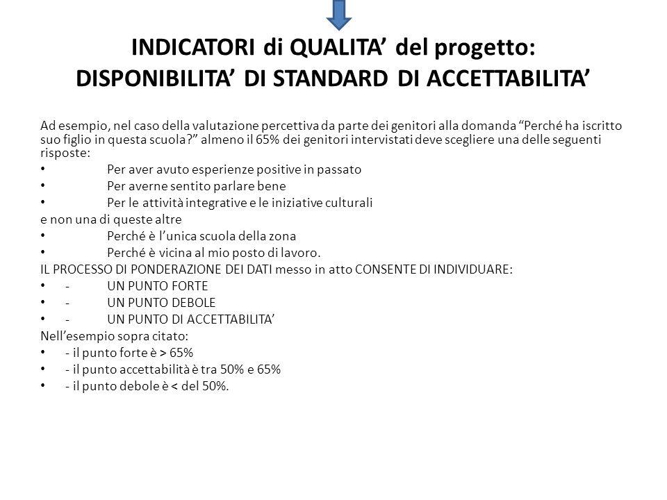 INDICATORI di QUALITA' del progetto: DISPONIBILITA' DI STANDARD DI ACCETTABILITA'
