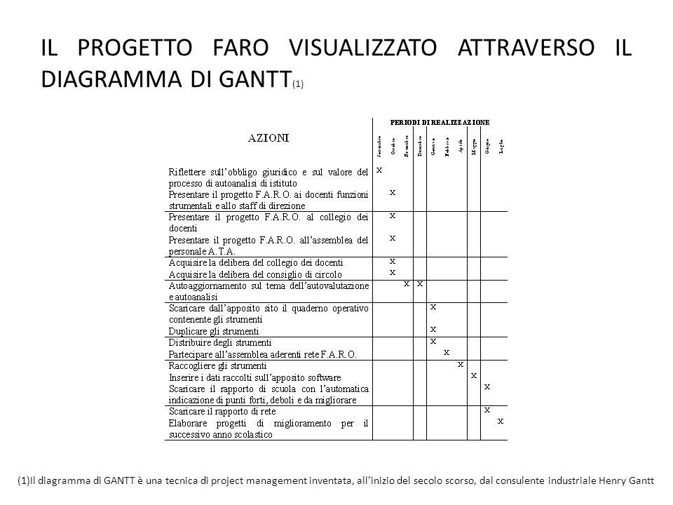 IL PROGETTO FARO VISUALIZZATO ATTRAVERSO IL DIAGRAMMA DI GANTT(1)
