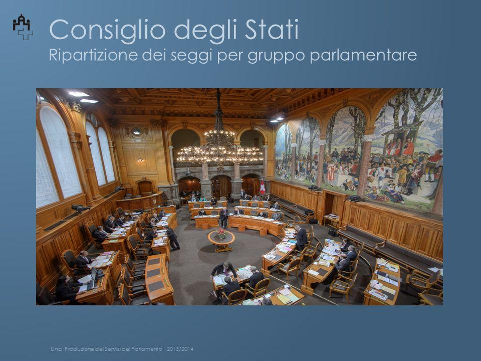 Consiglio degli Stati Ripartizione dei seggi per gruppo parlamentare