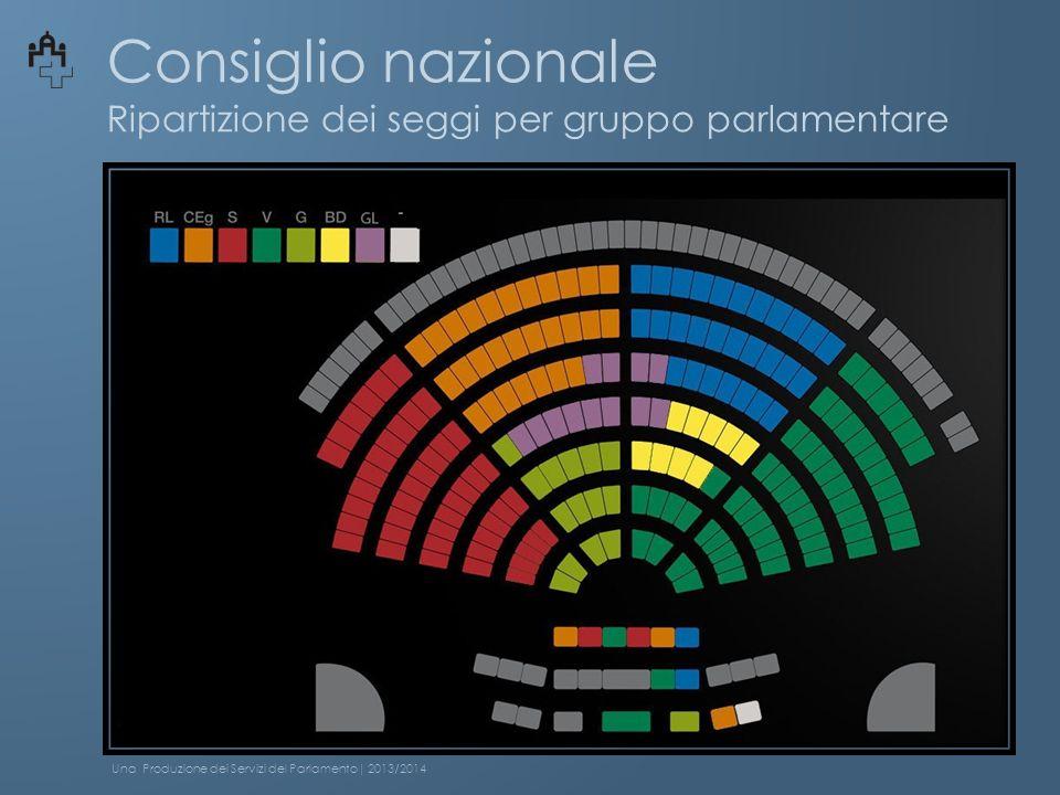 Consiglio nazionale Ripartizione dei seggi per gruppo parlamentare