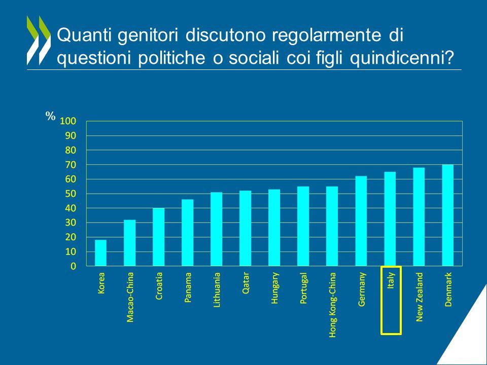 Quanti genitori discutono regolarmente di questioni politiche o sociali coi figli quindicenni